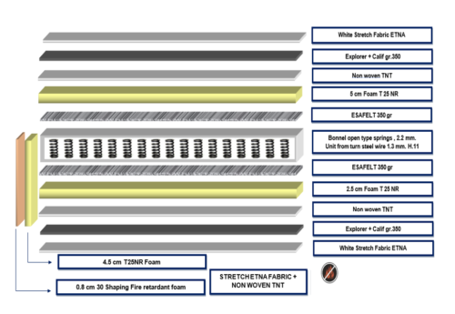 Mattress Standard Bonell Comfy IMO/MED