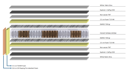 Mattress Pocket Comfy Plus IMO/MED